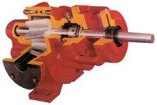 Helical Gear Pump – Z Series
